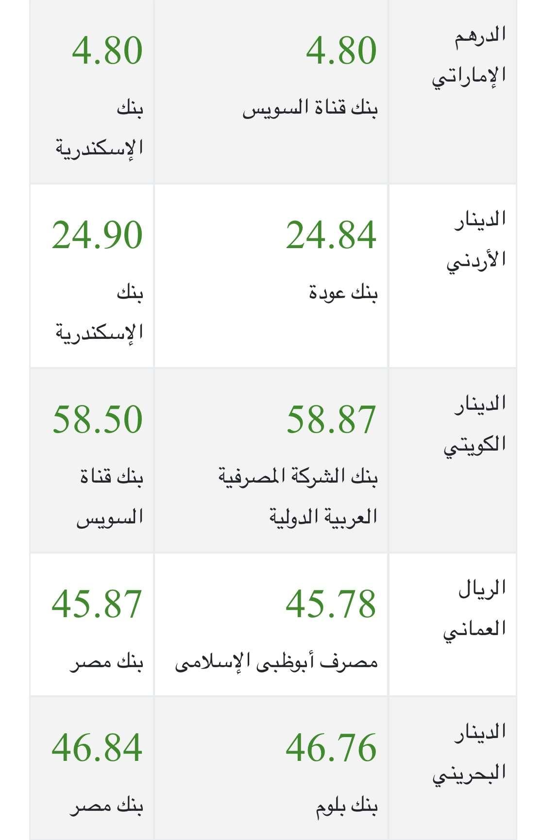 أسعار العملات العربية والأجنبية اليوم الثلاثاء 27-2-2018 في البنوك والسوق السوداء