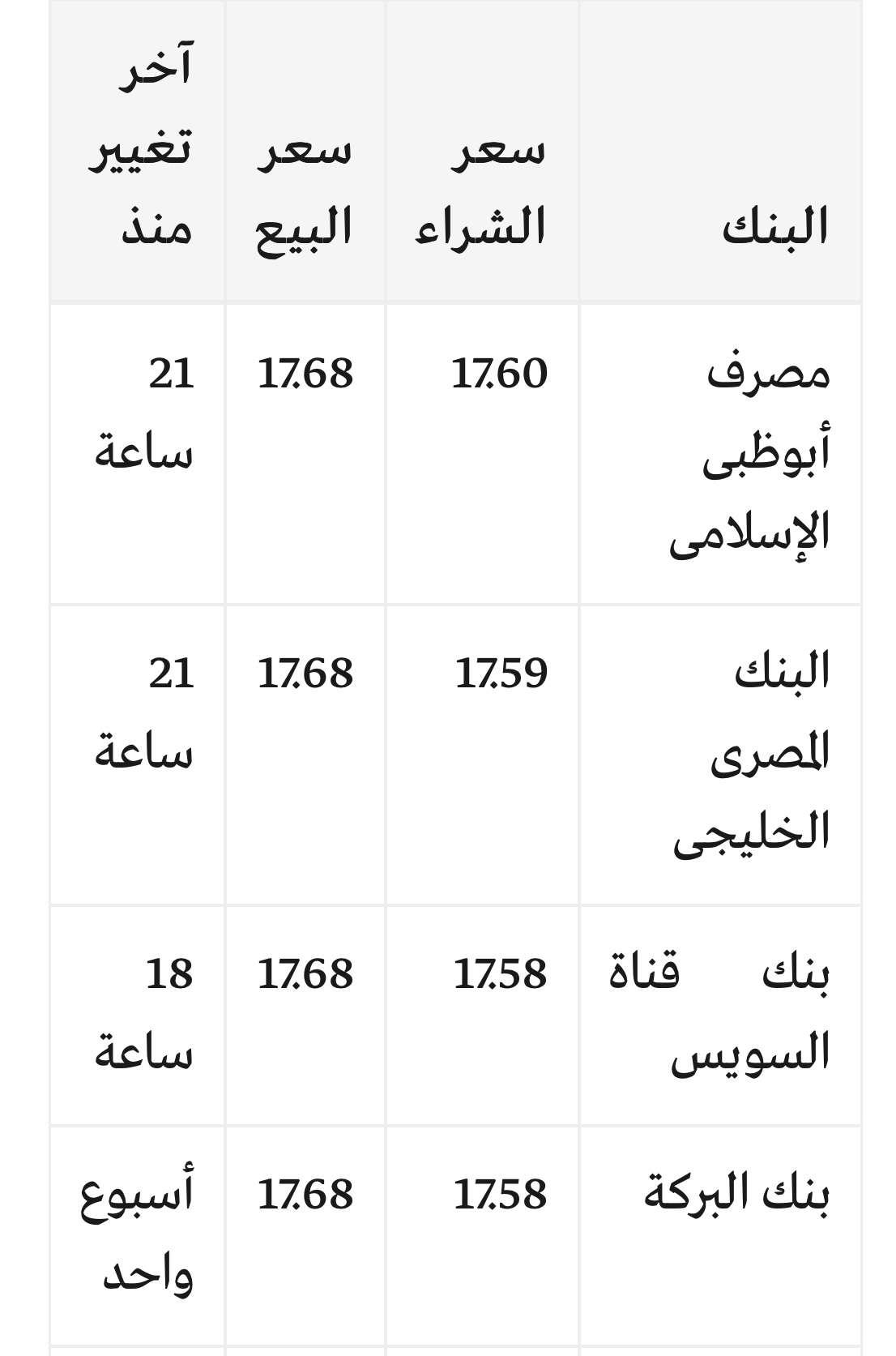 سعر الدولار اليوم الأربعاء 14/3/2018 جميع البنوك والسوق السوداء مقابل الجنيه في مصر