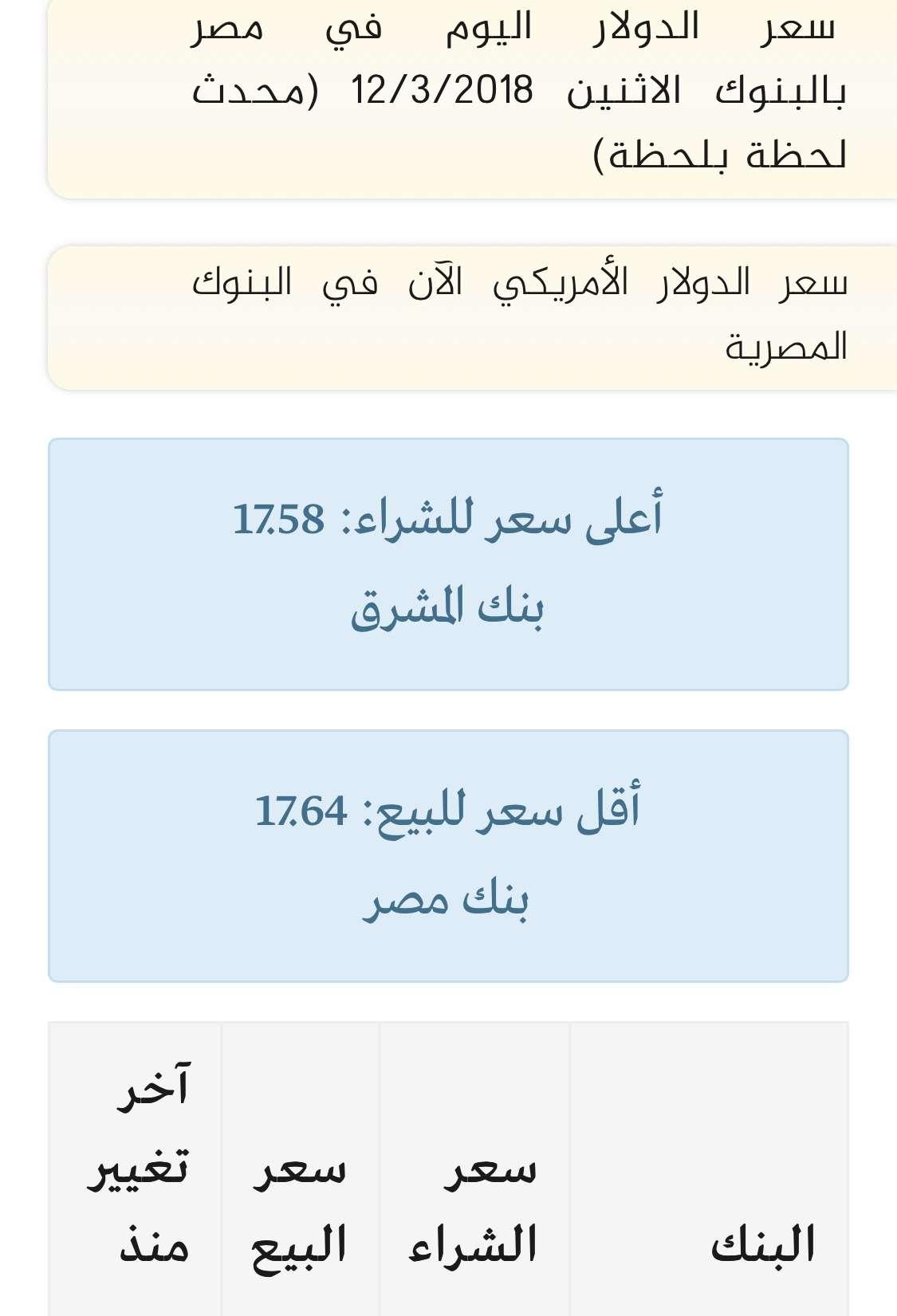 سعر الدولار اليوم جميع البنوك الاثنين 12/3/2018 في بنك الأهلي الكويتي والسوق السوداء مقابل الجنيه