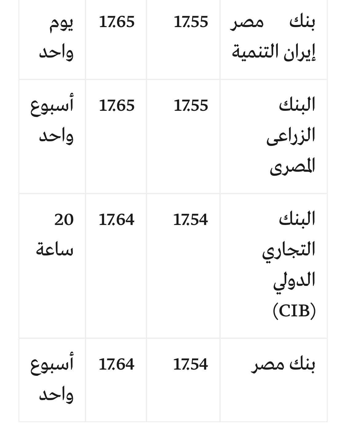 سعر الدولار اليوم الثلاثاء 13/3/2018 جميع البنوك والسوق السوداء مقابل الجنيه في مصر