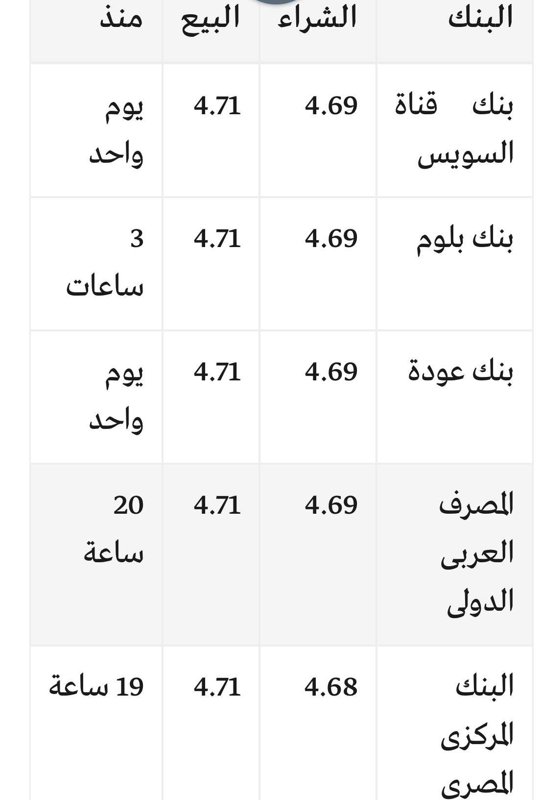 سعر الريال السعودي اليوم جميع البنوك الاثنين 12/3/2018 في مصر والسوق السوداء مقابل الجنيه محدث لحظه بلحظه