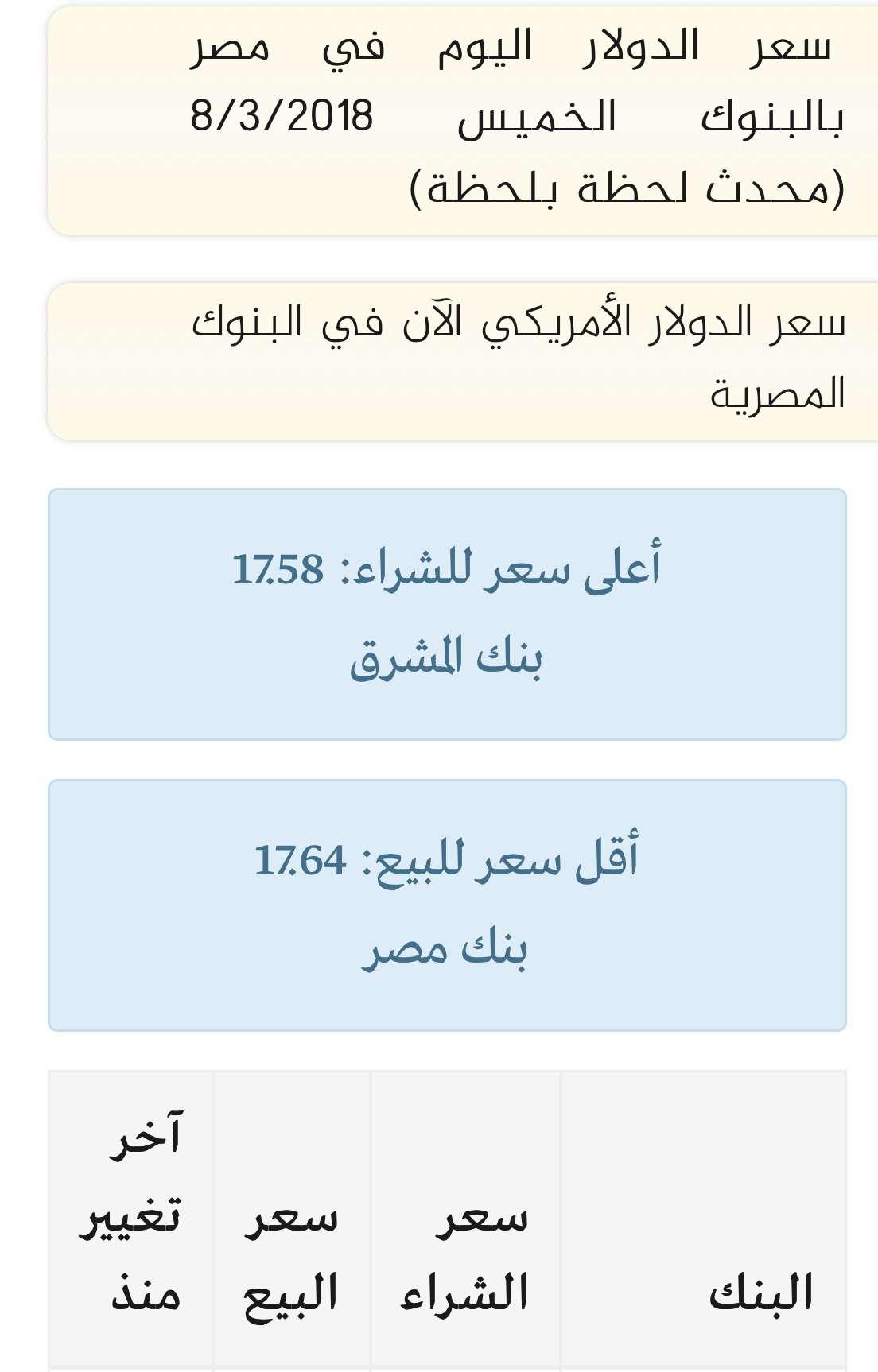 سعر الدولار اليوم الجمعة 9/3/2018 جميع البنوك والسوق السوداء مقابل الجنيه في مصر
