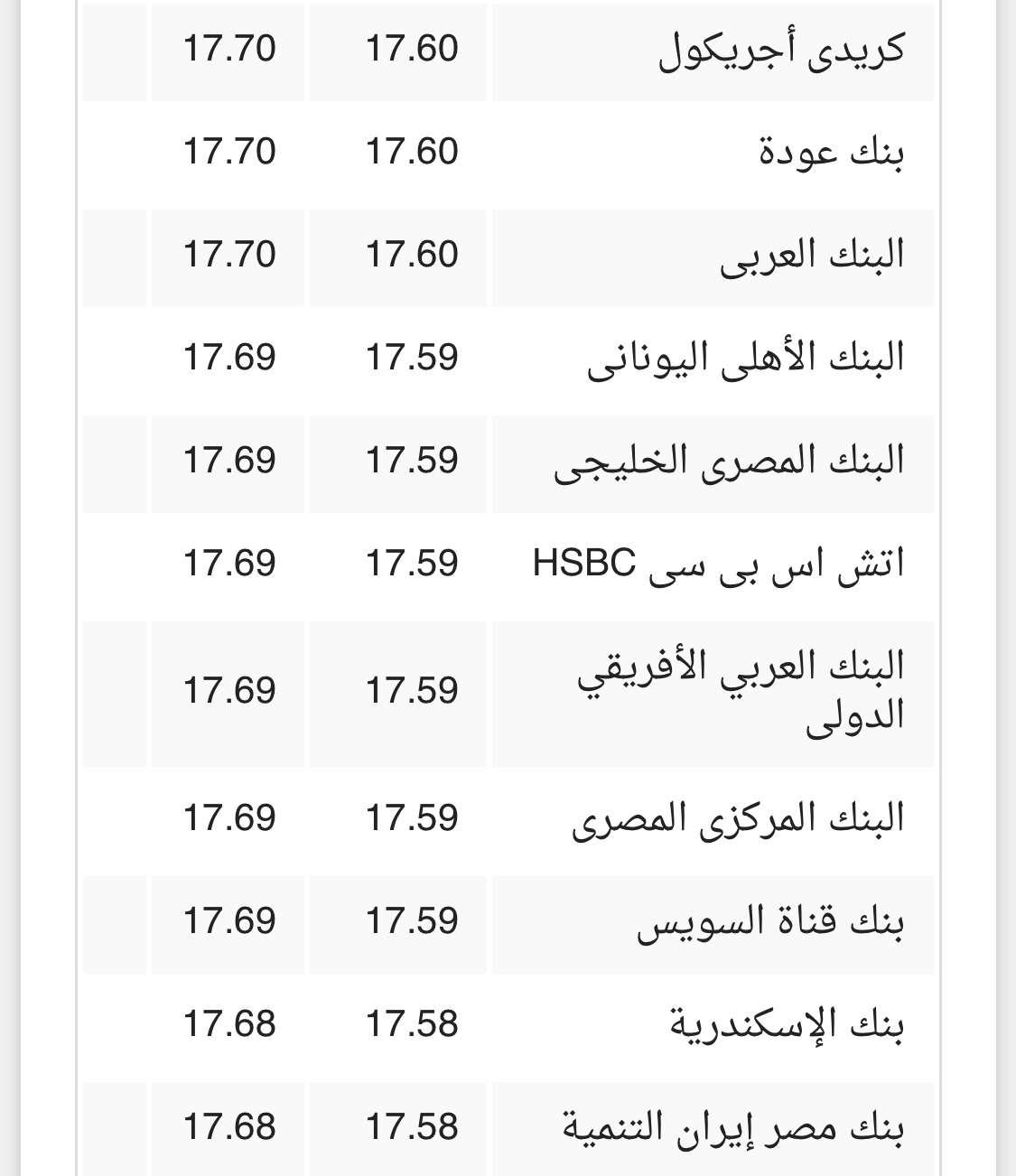سعر الدولار اليوم الجمعة 02-03-2018 في البنوك المصرية