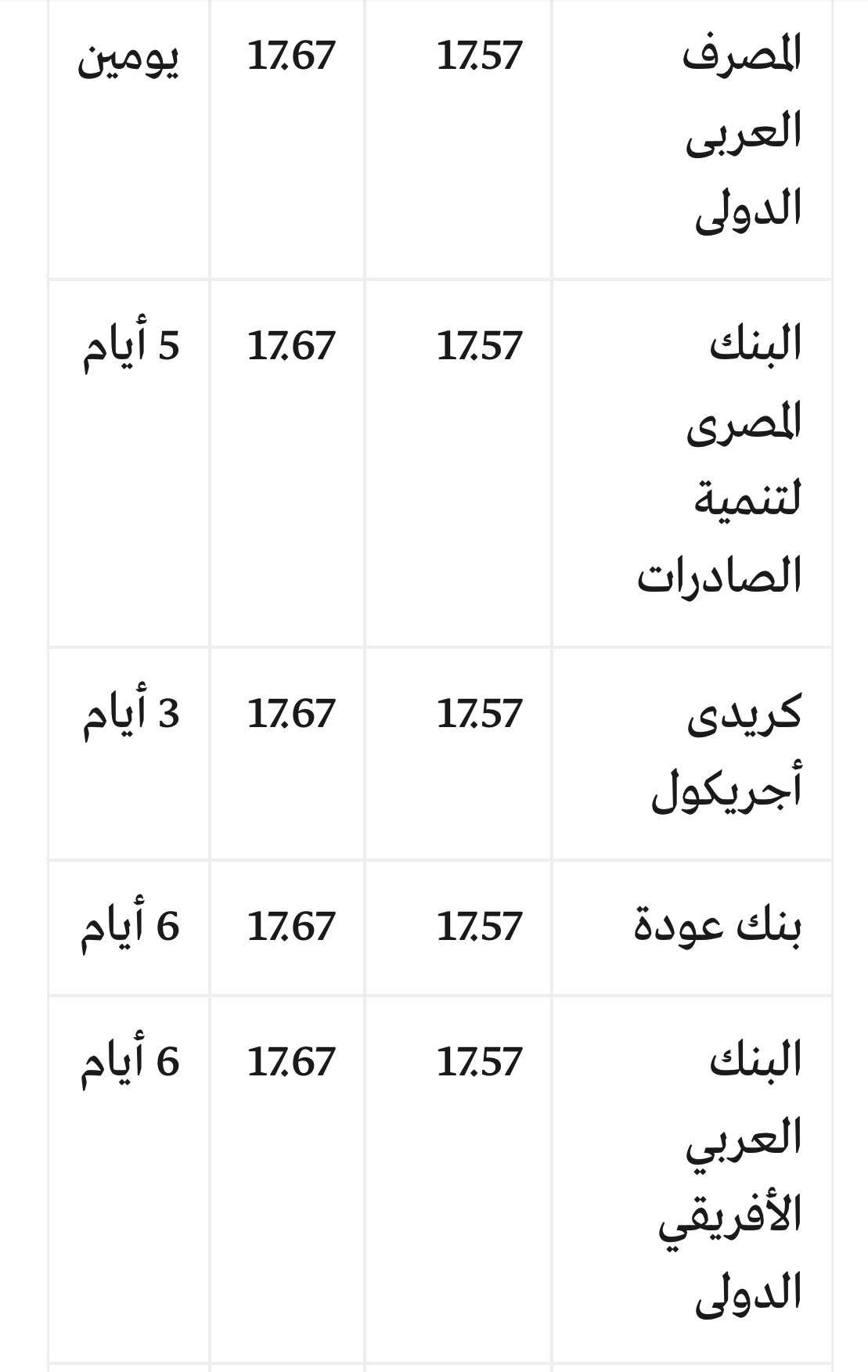 سعر الدولار اليوم جميع البنوك السبت 10/3/2018 مقابل الجنيه في السوق السوداء وبنك الأهلي