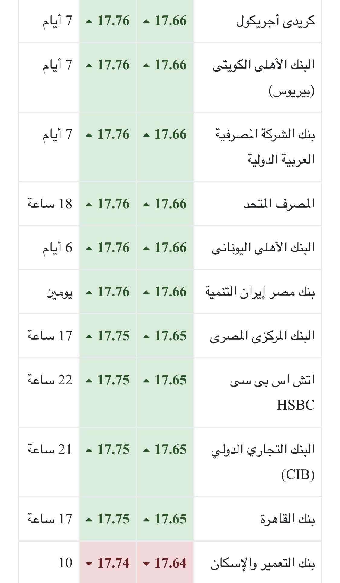 سعر الدولار اليوم الثلاثاء 24-4-2017 بالبنوك المصرية والسوق السوداء