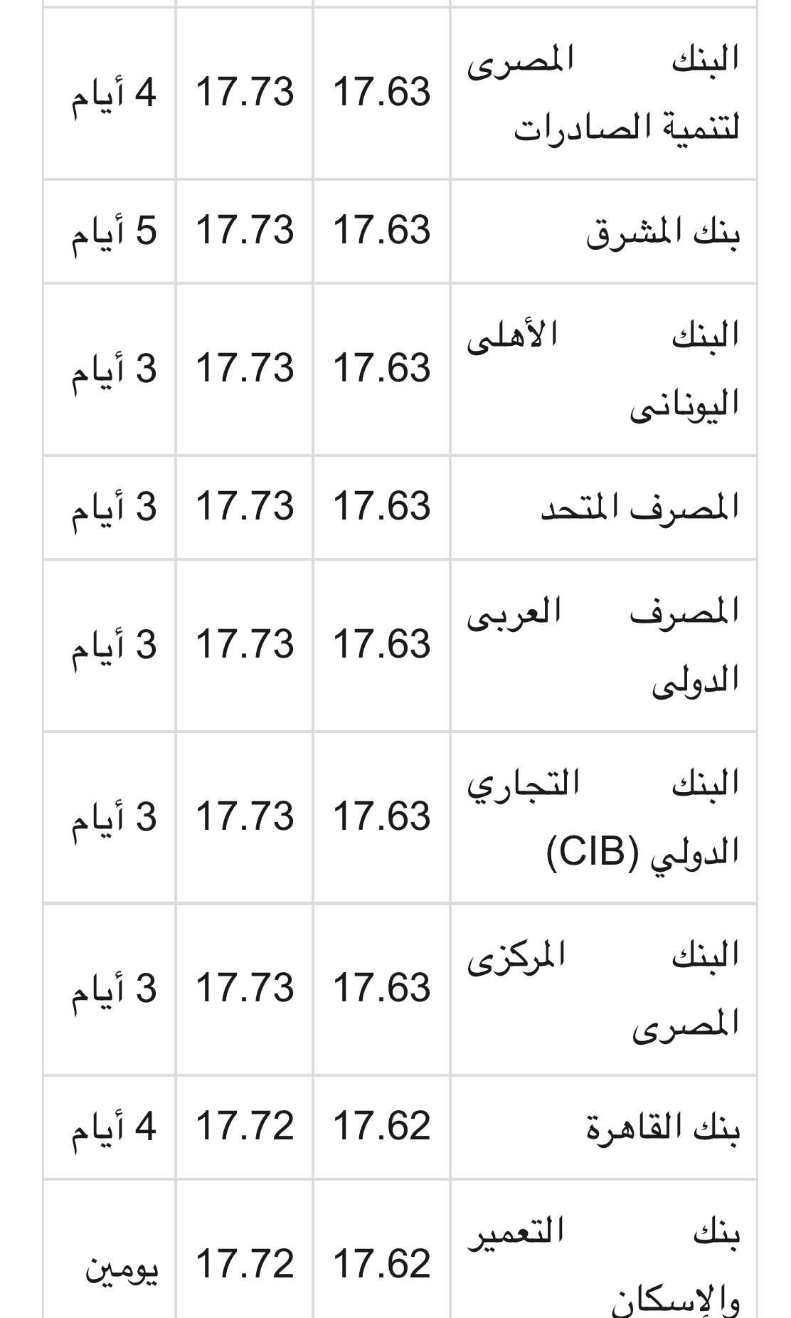 سعر الدولار اليوم جميع البنوك الأحد 8 4 2018 في بنك مصر والسوق