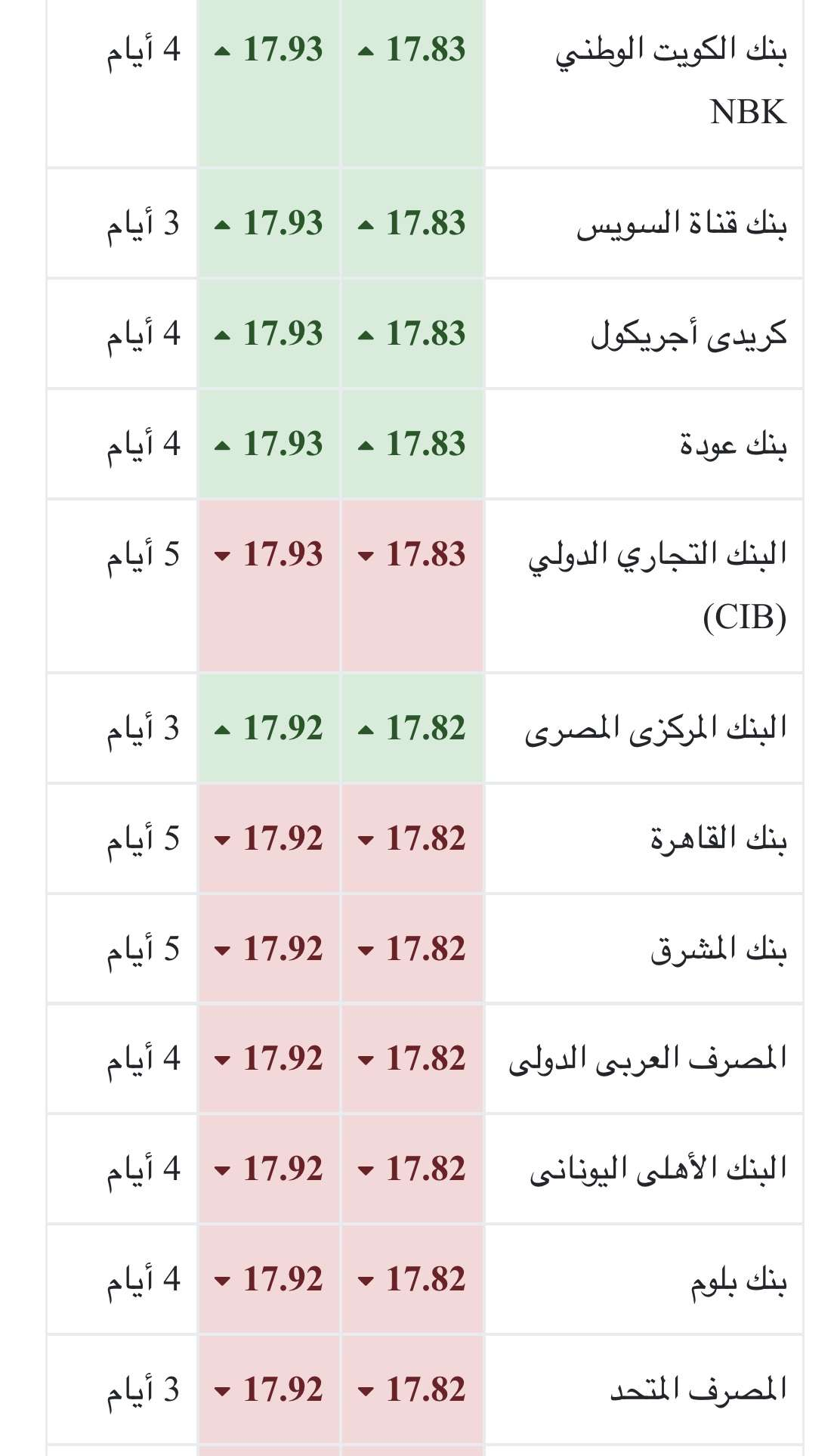 سعر الدولار اليوم الأحد 5-8-2018 بالبنوك المصرية والسوق السوداء