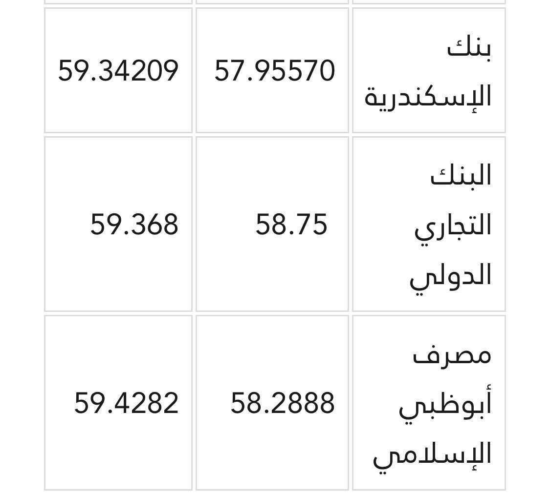 سعر الدينار الكويتي مقابل الجنيه المصري اليوم الأحد 30-9-2018 بالبنوك المصرية والسوق السوداء