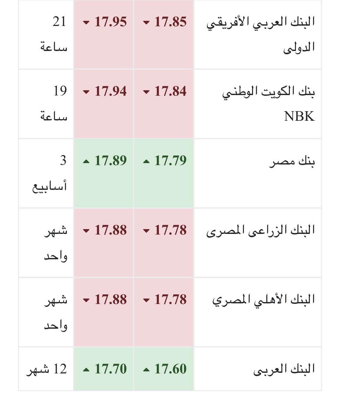سعر الدولار اليوم الجمعة 5- 10-2018 بالبنوك المصرية والسوق السوداء