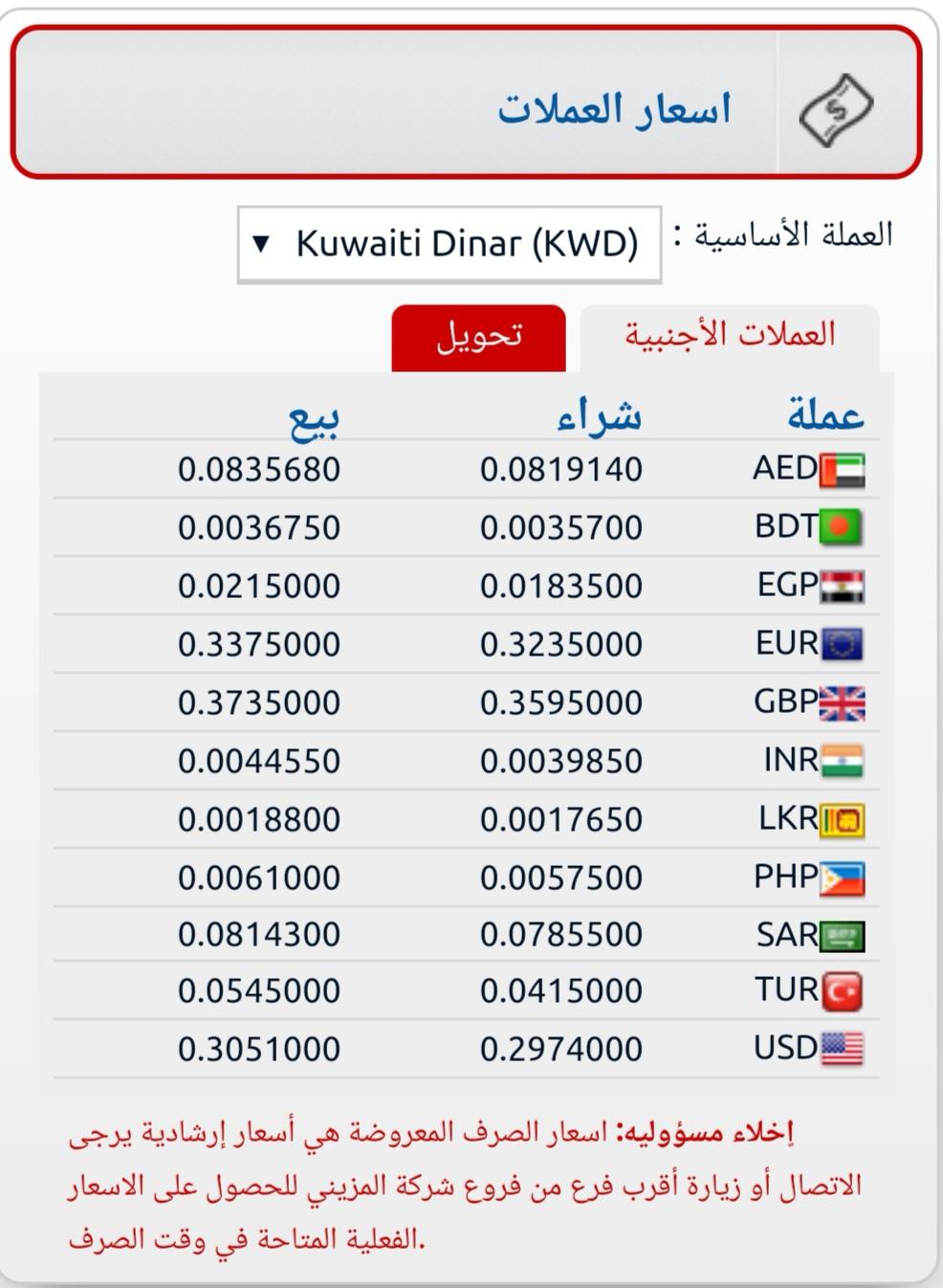 اسعار المزينى للصرافة اليوم سعر الالف المصري اسعار العملات فى الكويت الان المزيني للصرافة ٤ سبتمبر