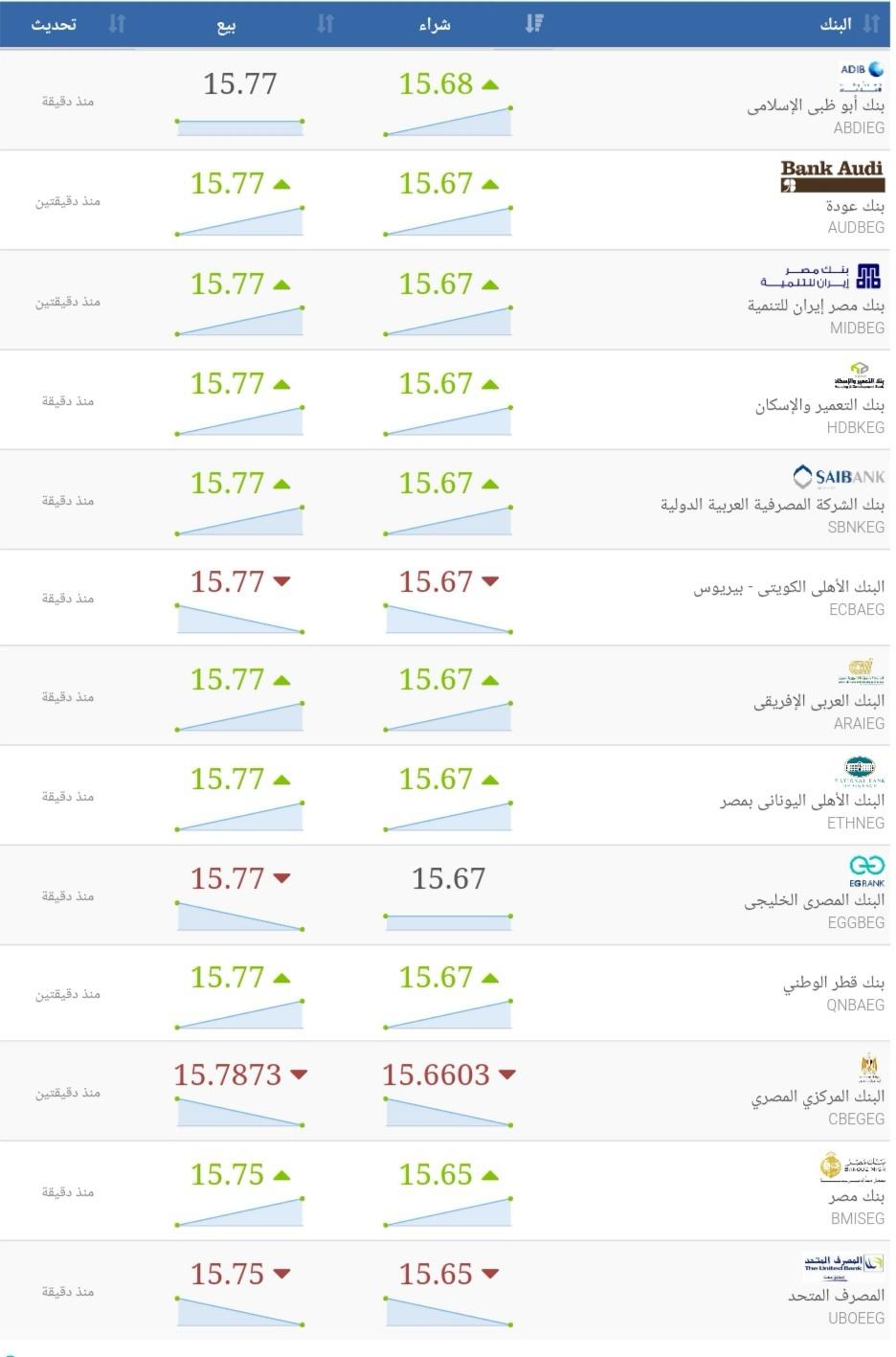 الدولار الامريكي في البنوك المصرية الان سعر الشراء وسعر البيع