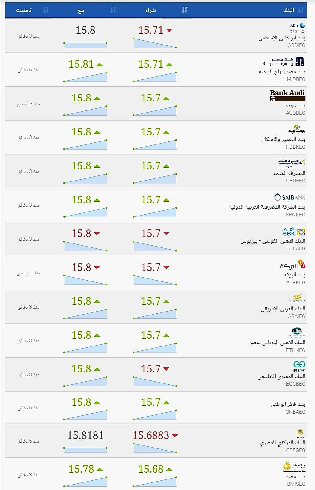 سعار الدولار الان بالبنوك المصرية في مصر اليوم الجمعة ١٠ أبريل ٢٠٢٠