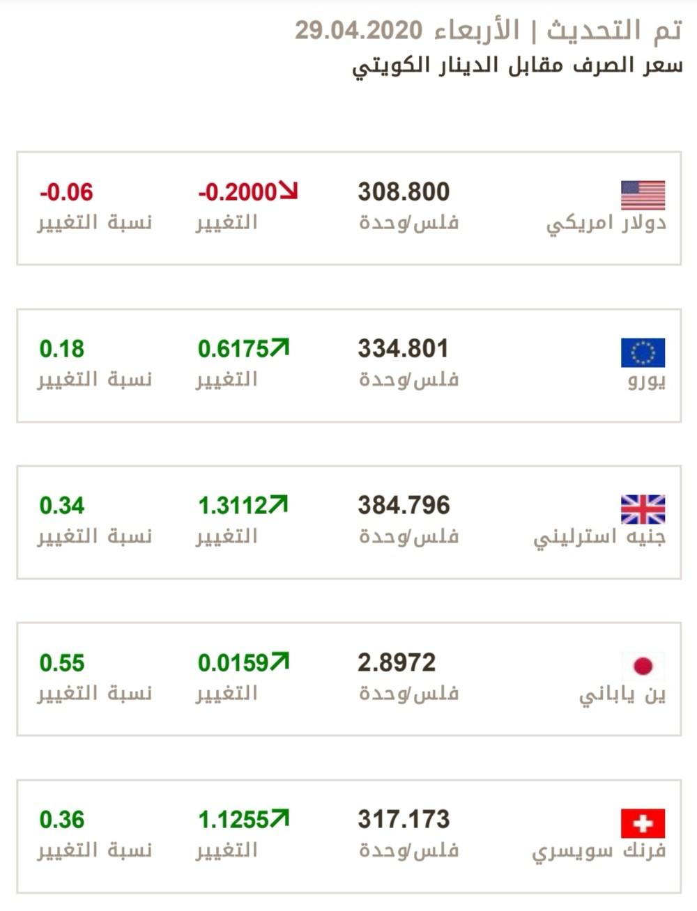 البنك المركزي الكويتي أسعار صرف العملات الاجنبية و العربيةمقابل الدينار الكويتي الاربعاء ٢٩ أبريل