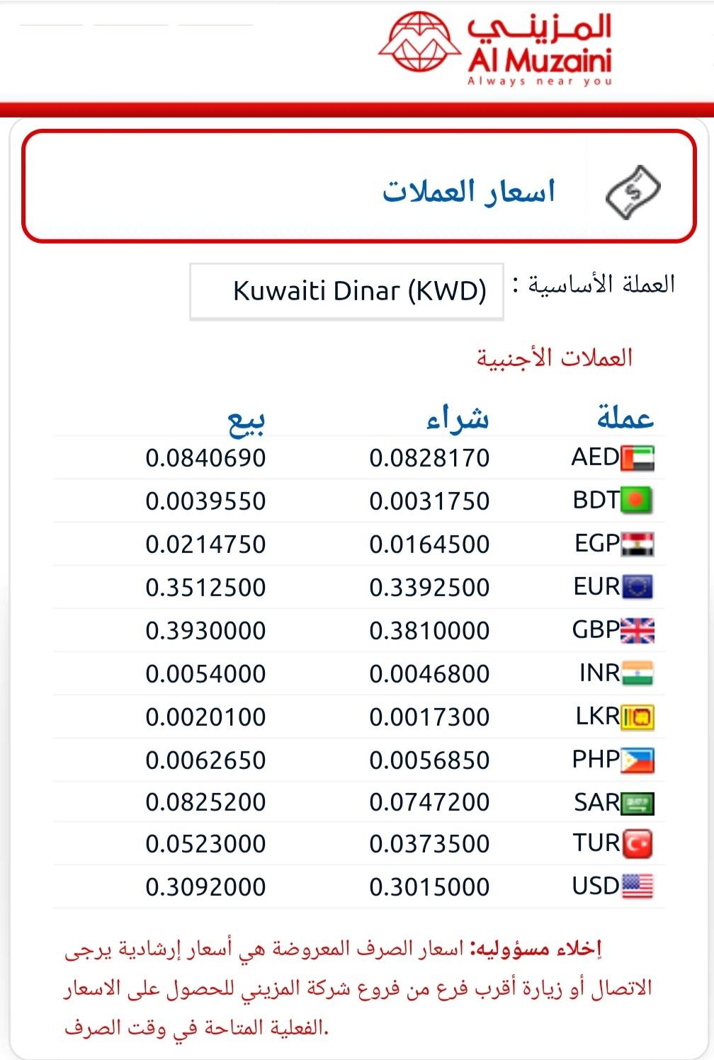 شركة المزيني الكويت سعر تحويل الف جنيه مصري مقابل دينار كويتي والعملات ١٠ يوليو