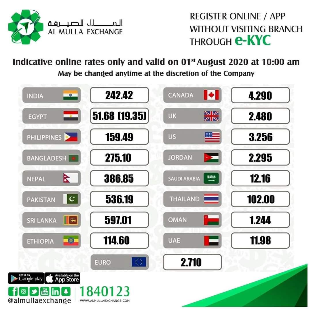 اسعار العملات الملا للصرافة الكويت سعر الالف المصرى اليوم ١ أغسطس