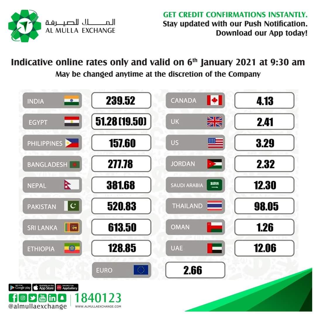 سعر الالف المصرى اليوم صرافة الملا العملات اليوم بالكويت الأربعاء ٦ يناير ٢٠٢١